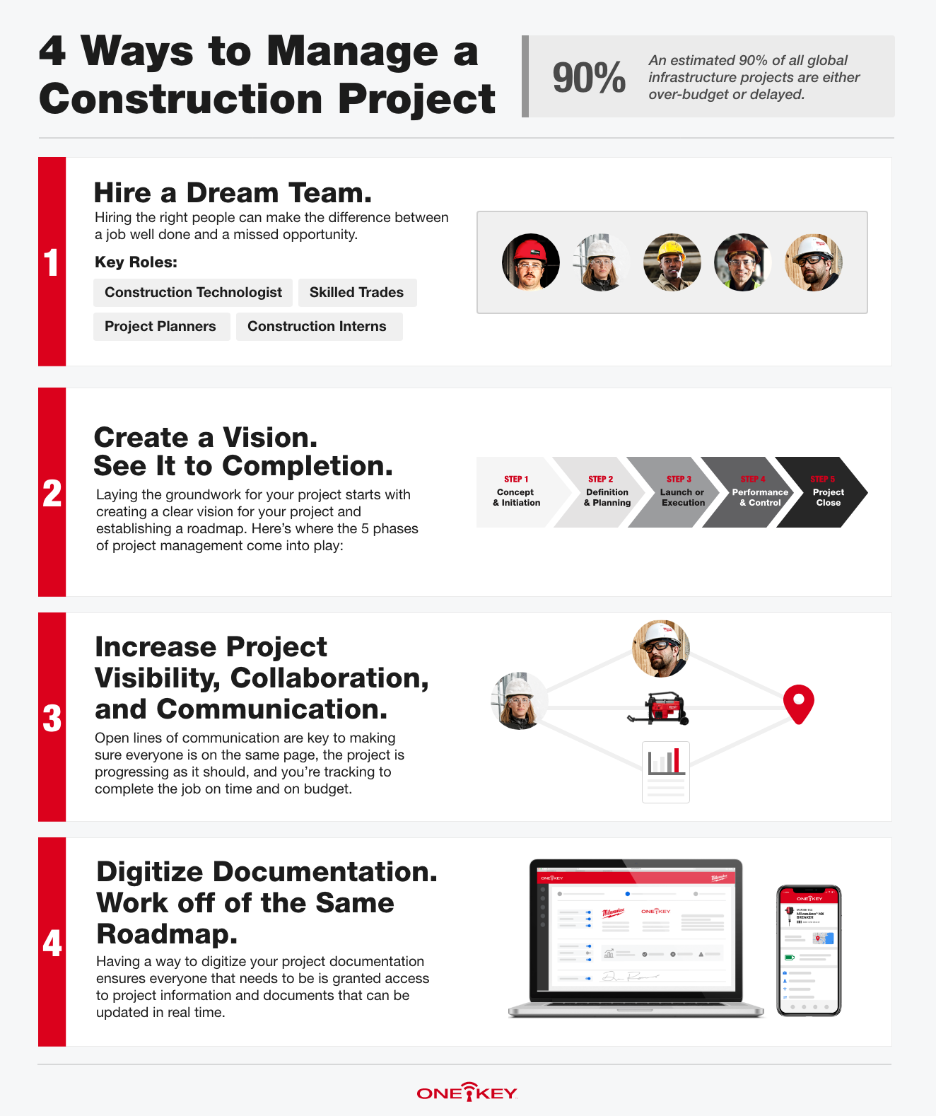 An infographic depicts 4 ways to project manage a construction project