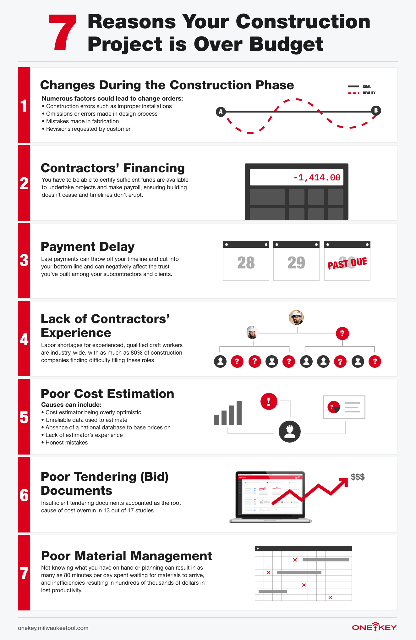 An infographic depicts 7 types of cost overruns in the construction industry
